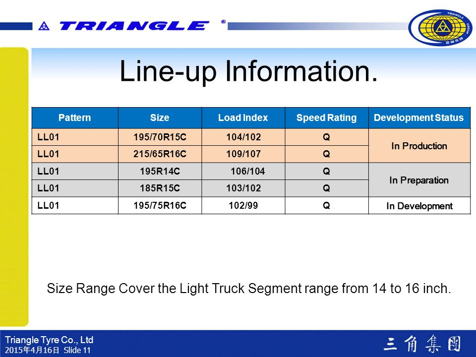 Line-up Information. Pattern. Size. Load Index. Speed Rating. Development Status. LL01. 195/70R15C.