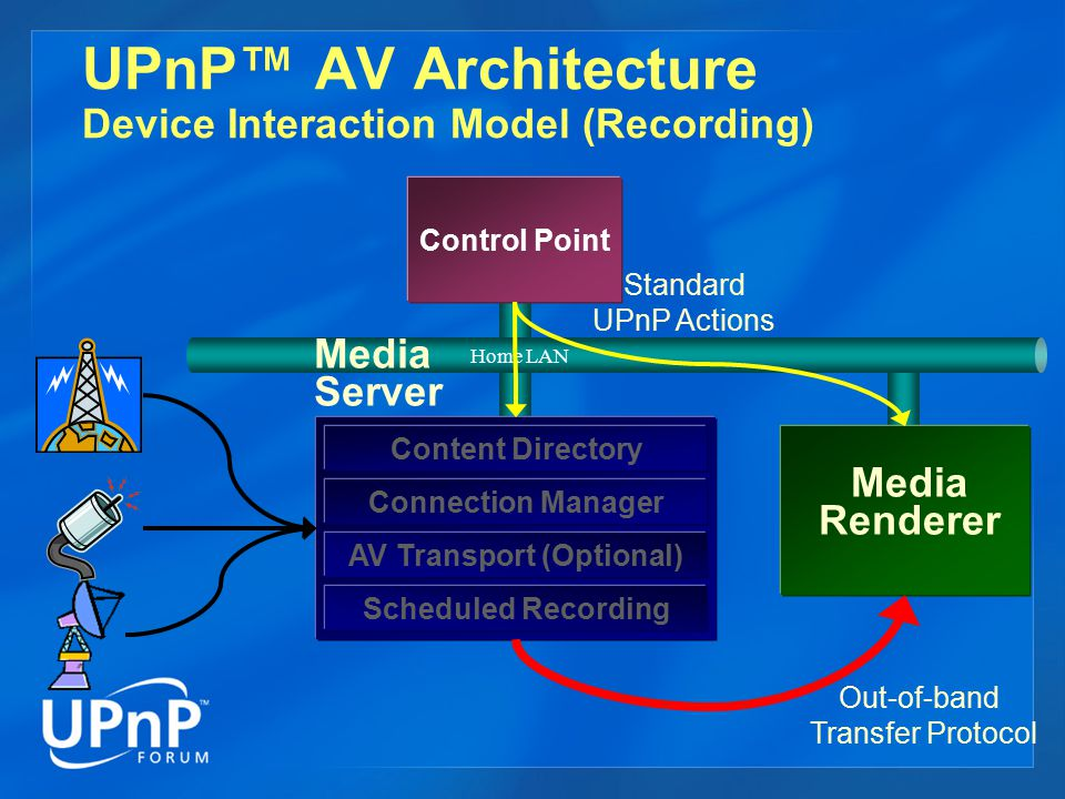UPnP™ AV Architecture Device Interaction Model (Recording)
