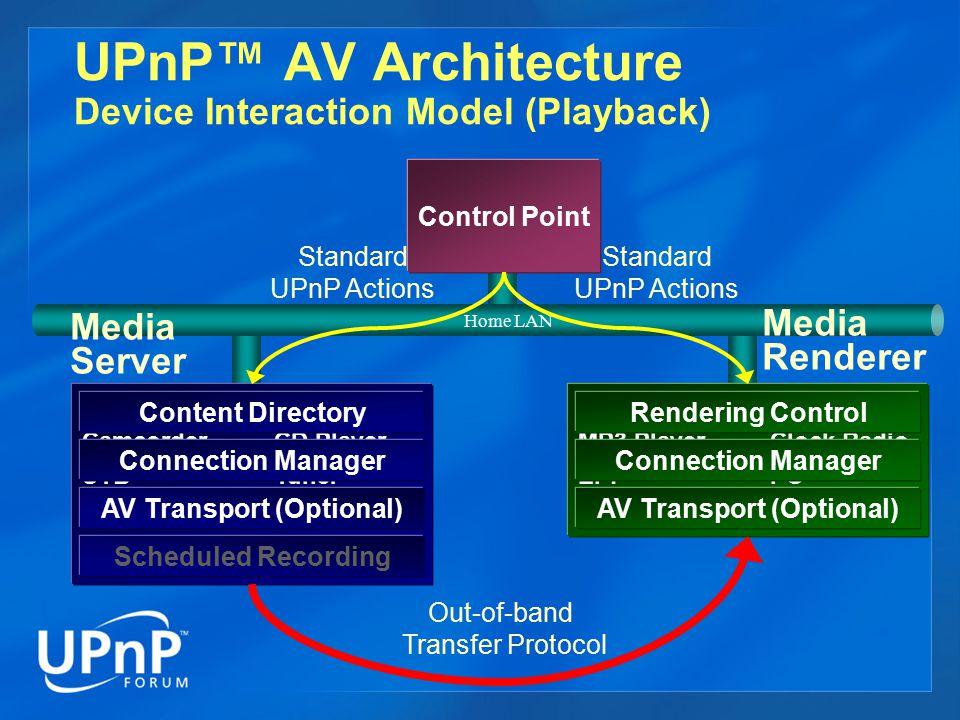 UPnP™ AV Architecture Device Interaction Model (Playback)