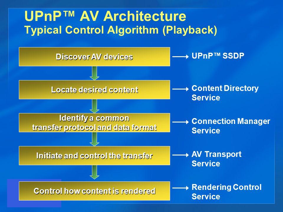 UPnP™ AV Architecture Typical Control Algorithm (Playback)