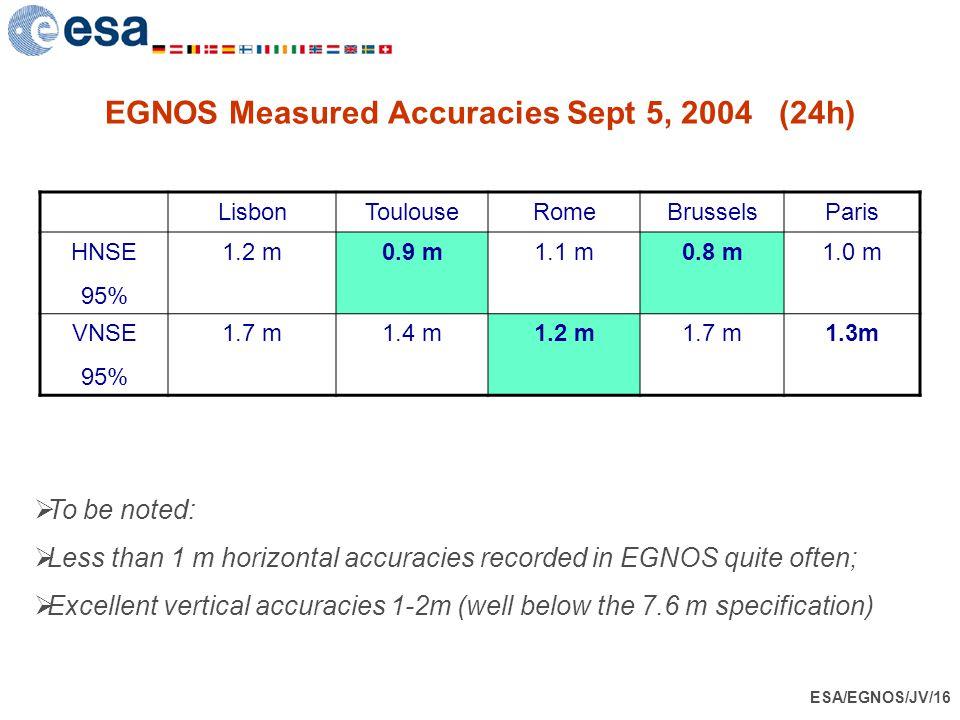 EGNOS Measured Accuracies Sept 5, 2004 (24h)