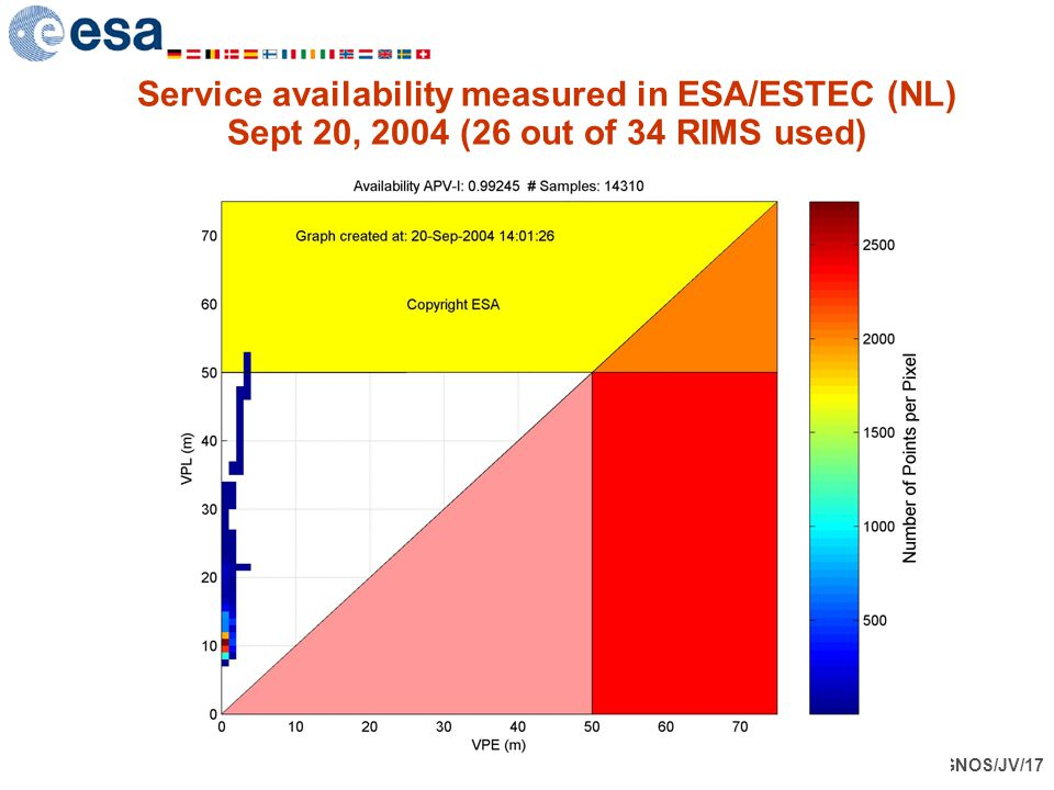 Service availability measured in ESA/ESTEC (NL) Sept 20, 2004 (26 out of 34 RIMS used)