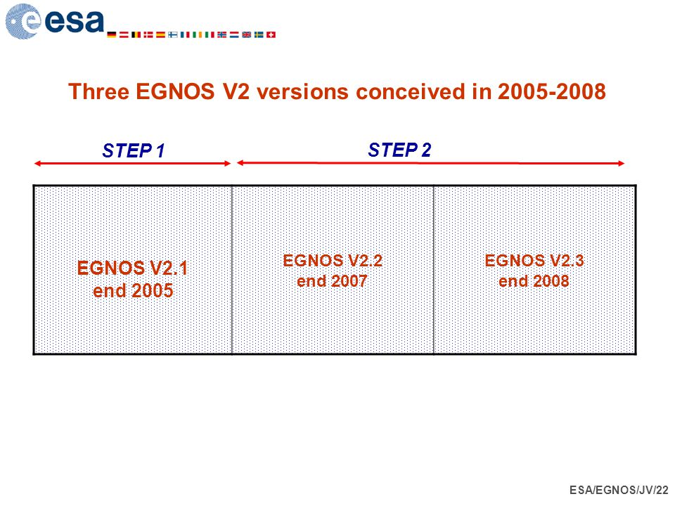 Three EGNOS V2 versions conceived in 2005-2008