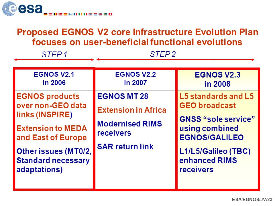 Proposed EGNOS V2 core Infrastructure Evolution Plan focuses on user-beneficial functional evolutions