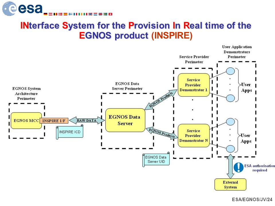 INterface System for the Provision In Real time of the EGNOS product (INSPIRE)