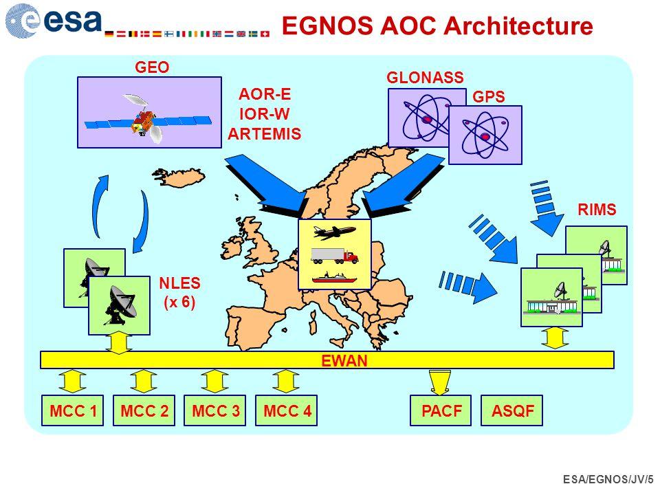 EGNOS AOC Architecture