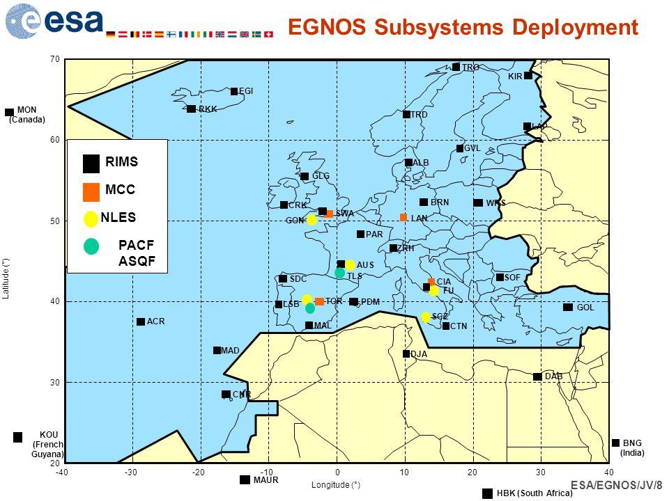 EGNOS Subsystems Deployment