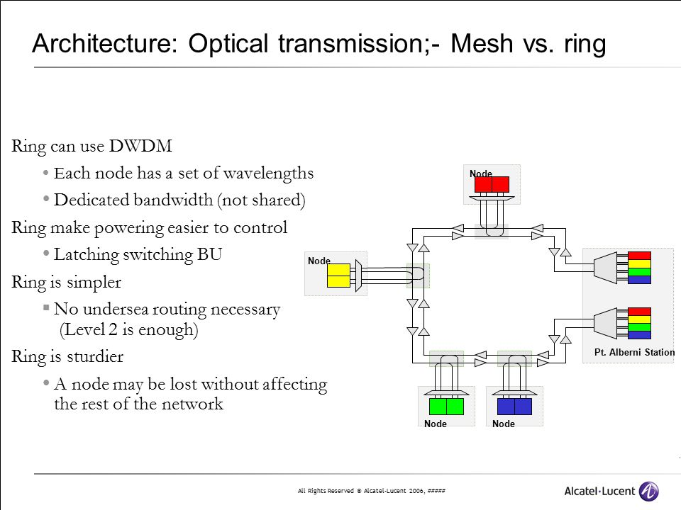Architecture: Optical transmission;- Mesh vs. ring