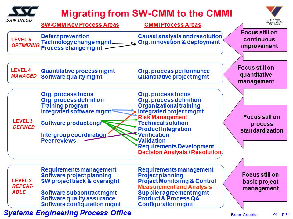 Migrating from SW-CMM to the CMMI