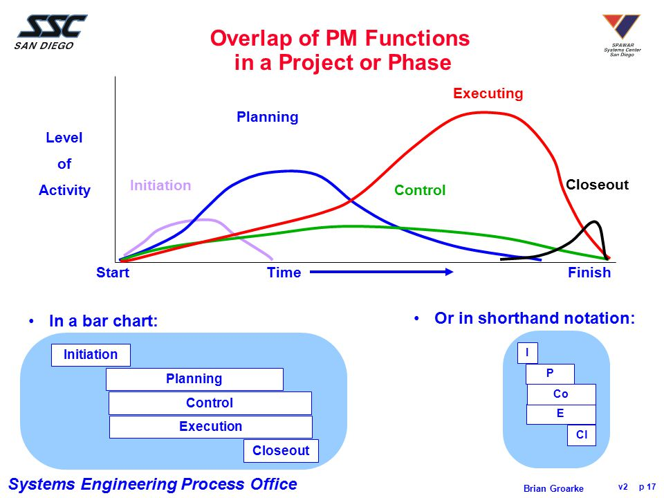 Overlap of PM Functions in a Project or Phase