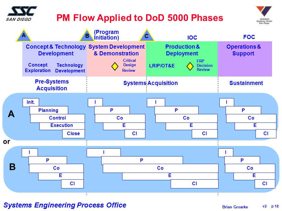 PM Flow Applied to DoD 5000 Phases