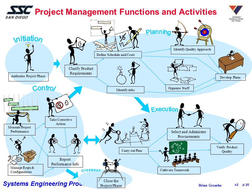 Project Management Functions and Activities