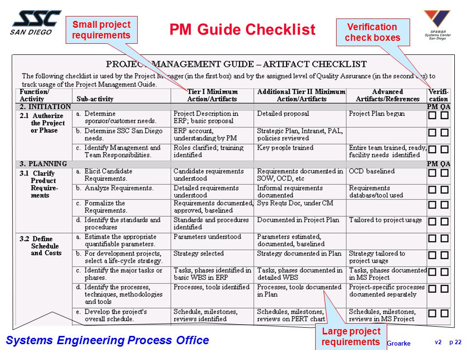 PM Guide Checklist Small project requirements Verification check boxes