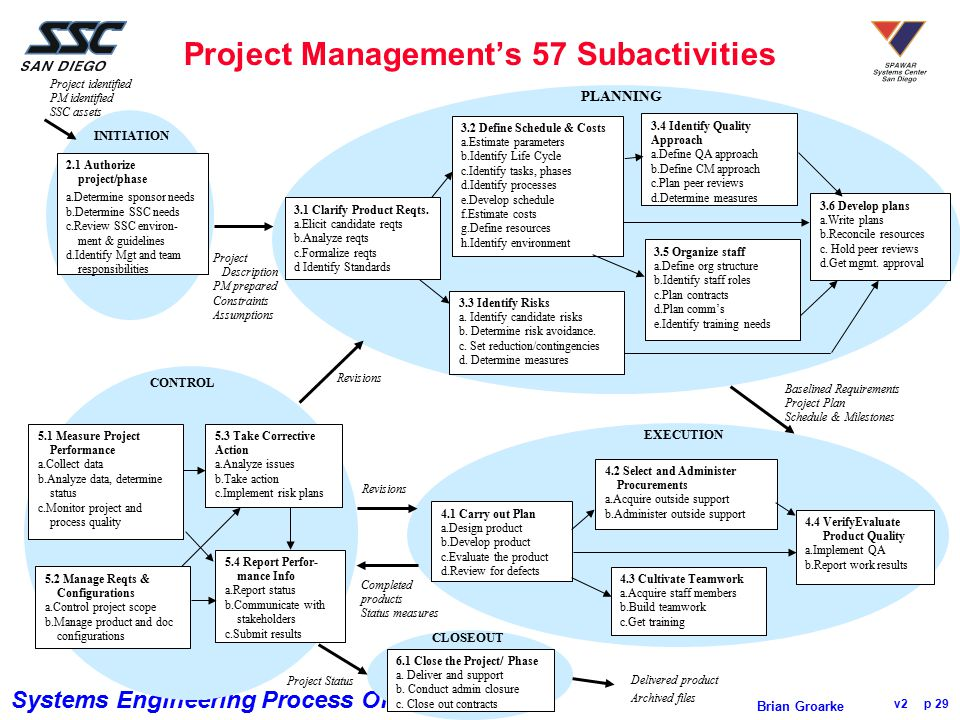 Project Management's 57 Subactivities
