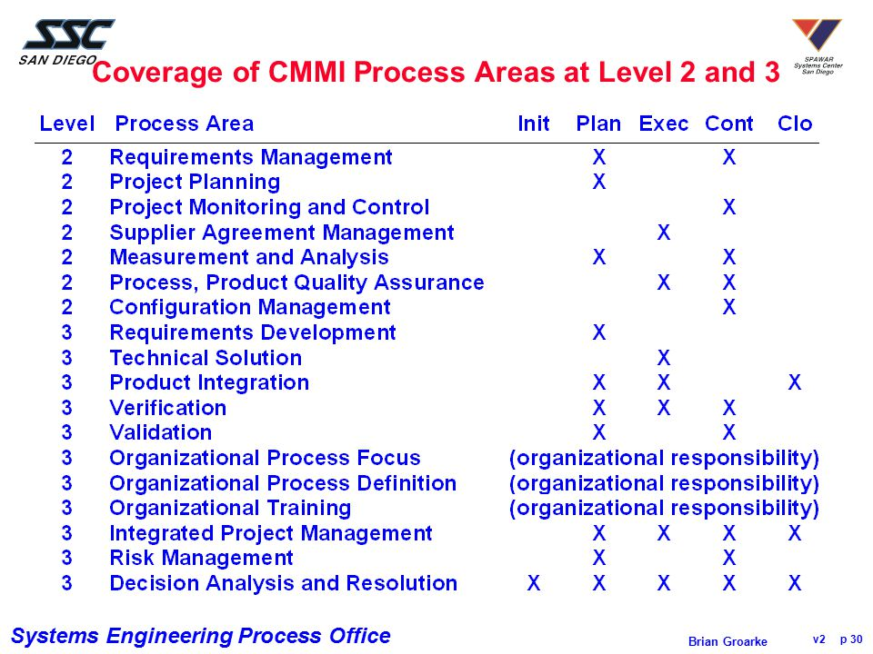 Coverage of CMMI Process Areas at Level 2 and 3