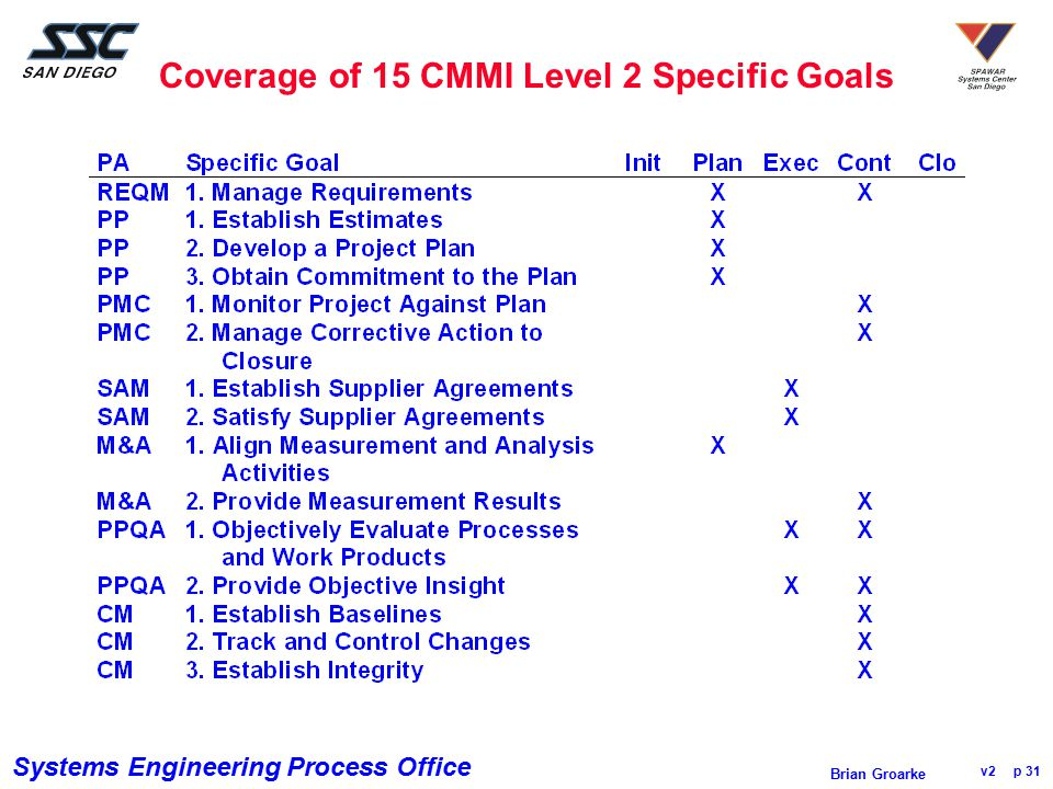 Coverage of 15 CMMI Level 2 Specific Goals