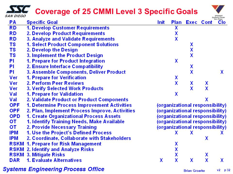 Coverage of 25 CMMI Level 3 Specific Goals