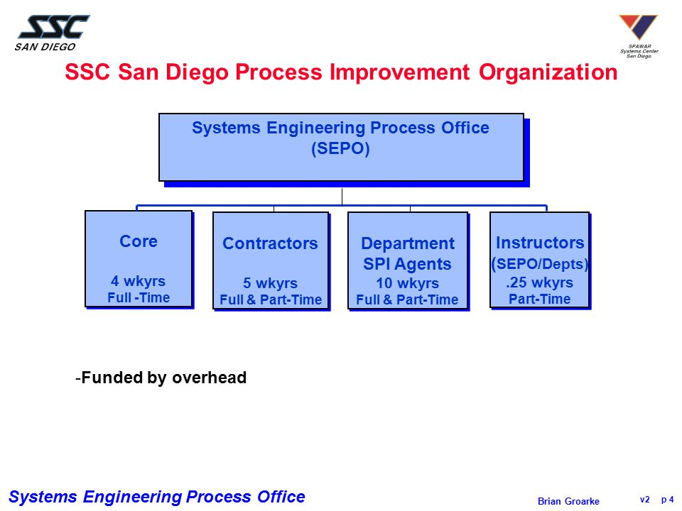 SSC San Diego Process Improvement Organization