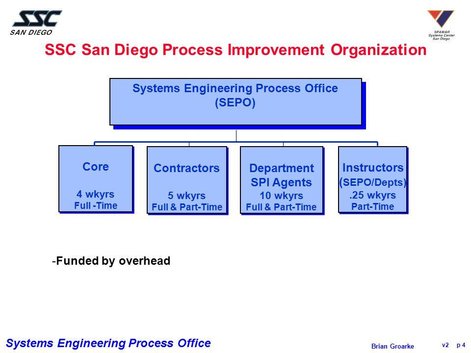 SSC San Diego Process Improvement Organization