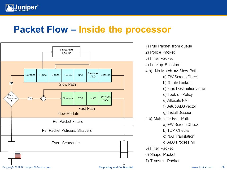 Packet Flow – Inside the processor