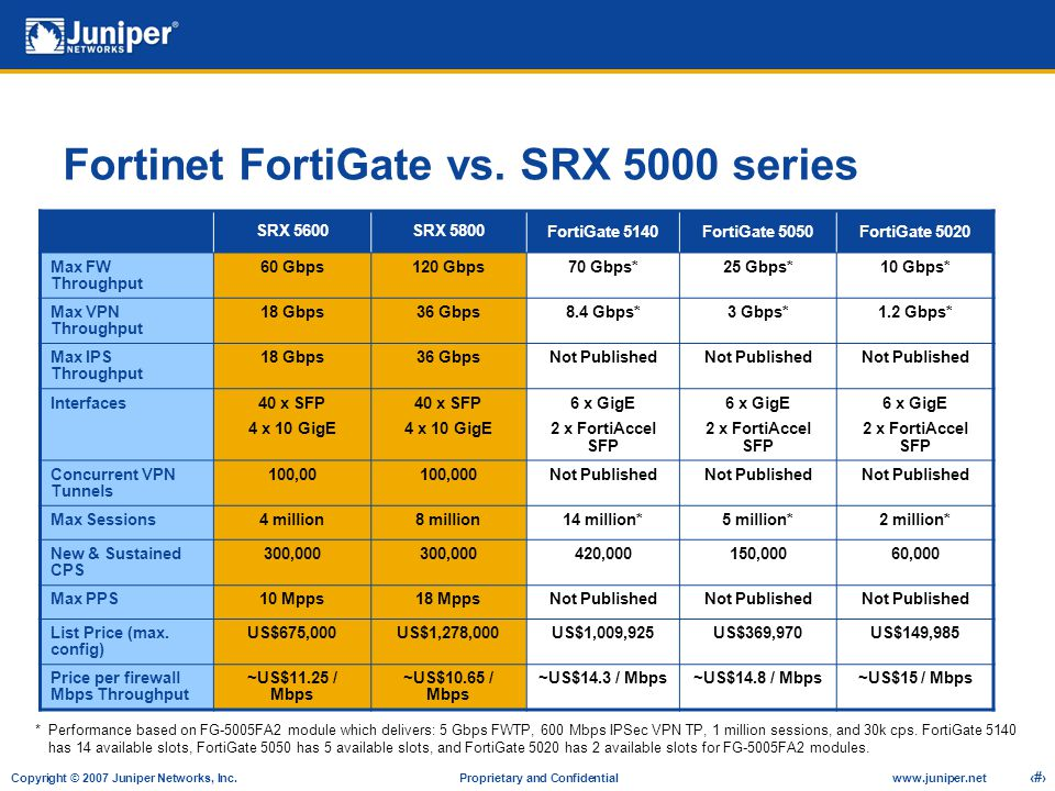 Fortinet FortiGate vs. SRX 5000 series