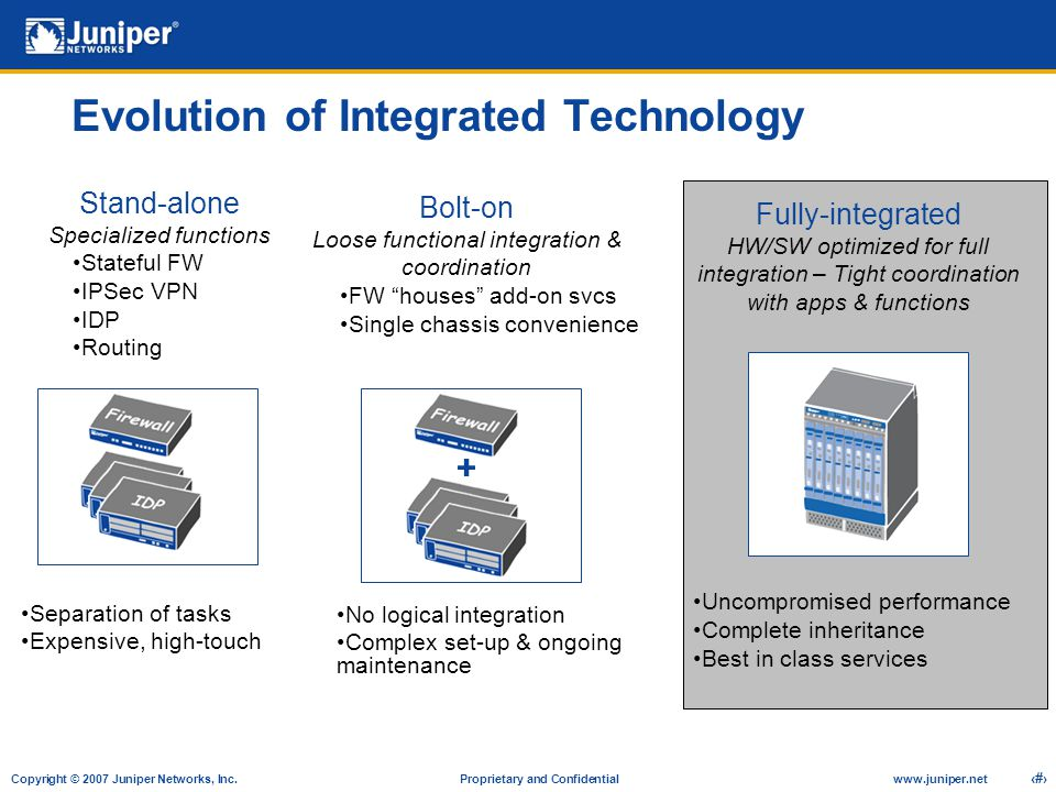 Evolution of Integrated Technology