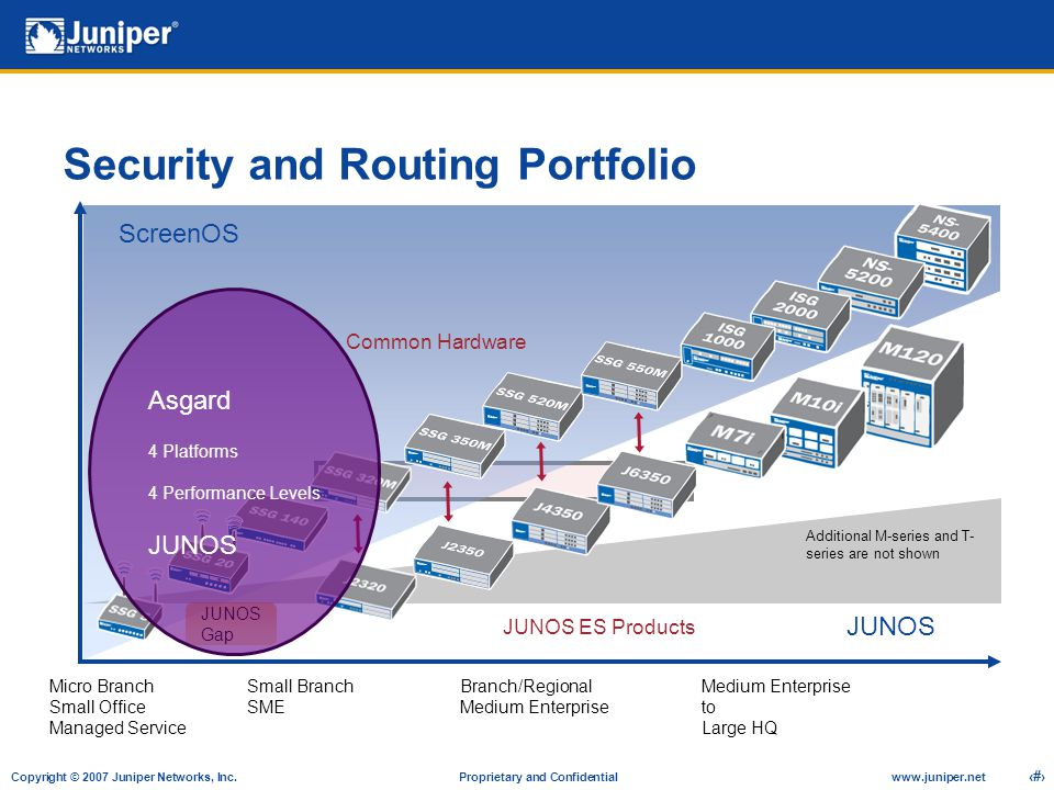 Security and Routing Portfolio