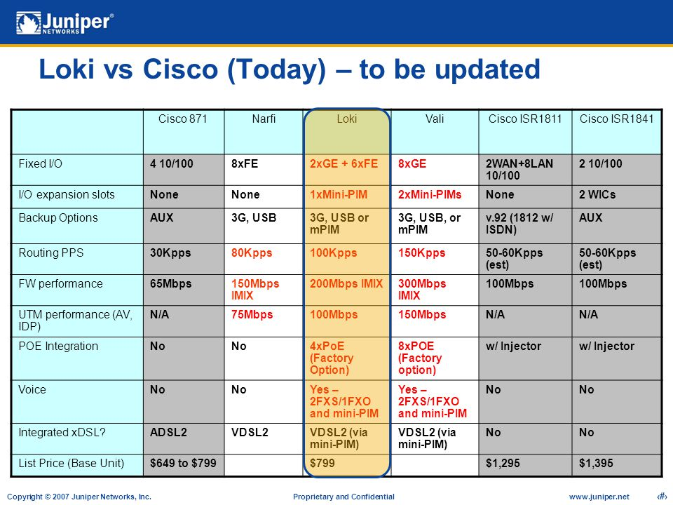 Loki vs Cisco (Today) – to be updated