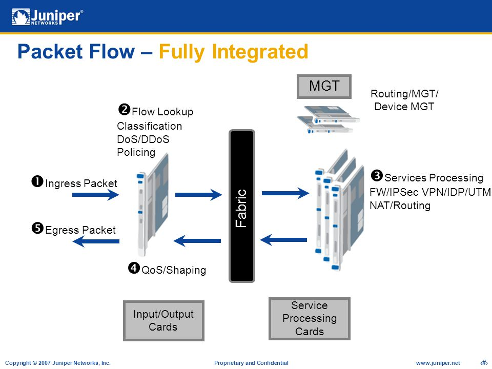 Packet Flow – Fully Integrated