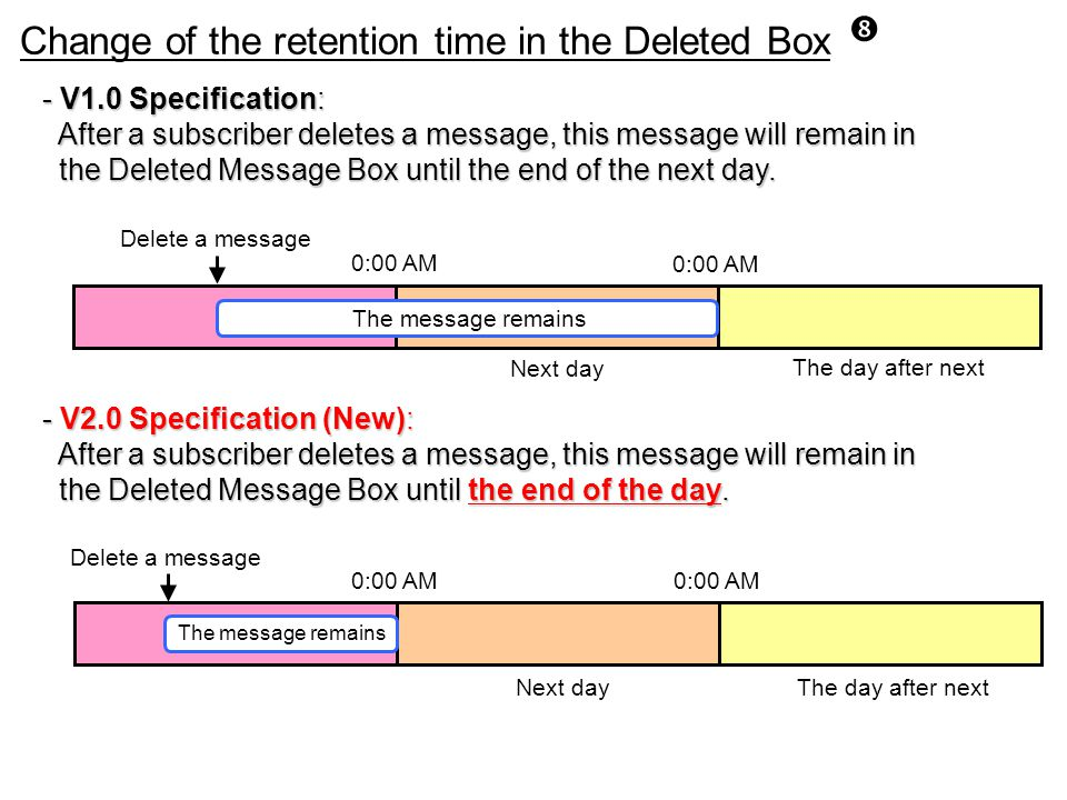 Change of the retention time in the Deleted Box