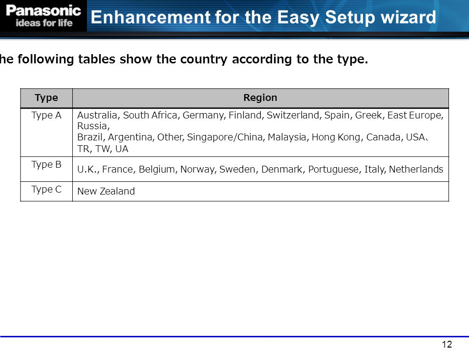 The following tables show the country according to the type.