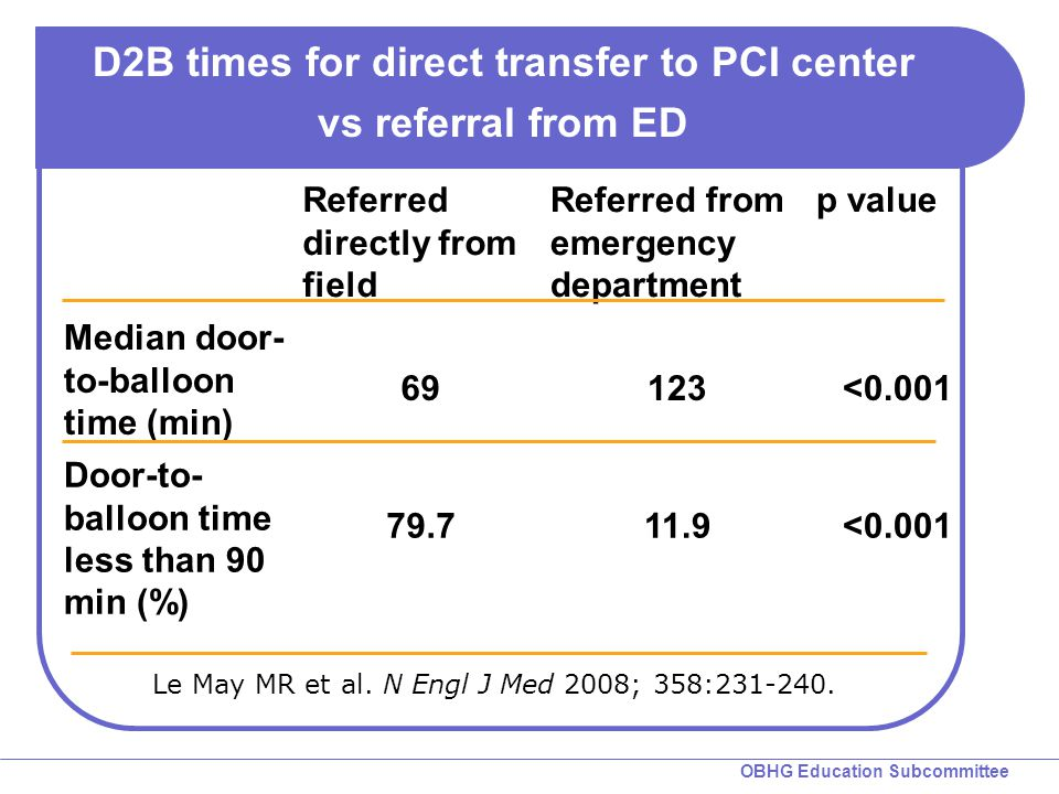 D2B times for direct transfer to PCI center vs referral from ED