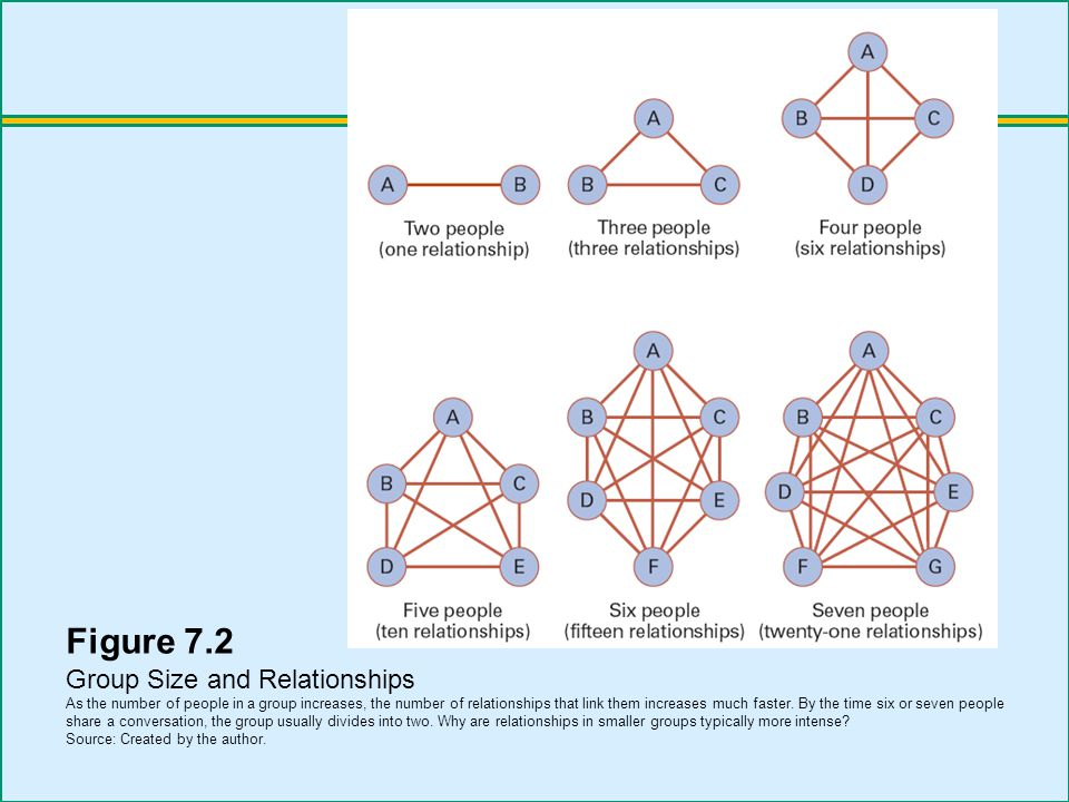 Figure 7.2 Group Size and Relationships As the number of people in a group increases, the number of relationships that link them increases much faster.