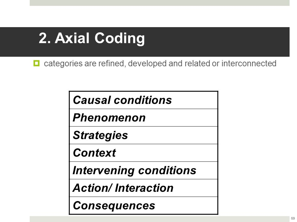 2. Axial Coding Causal conditions Phenomenon Strategies Context