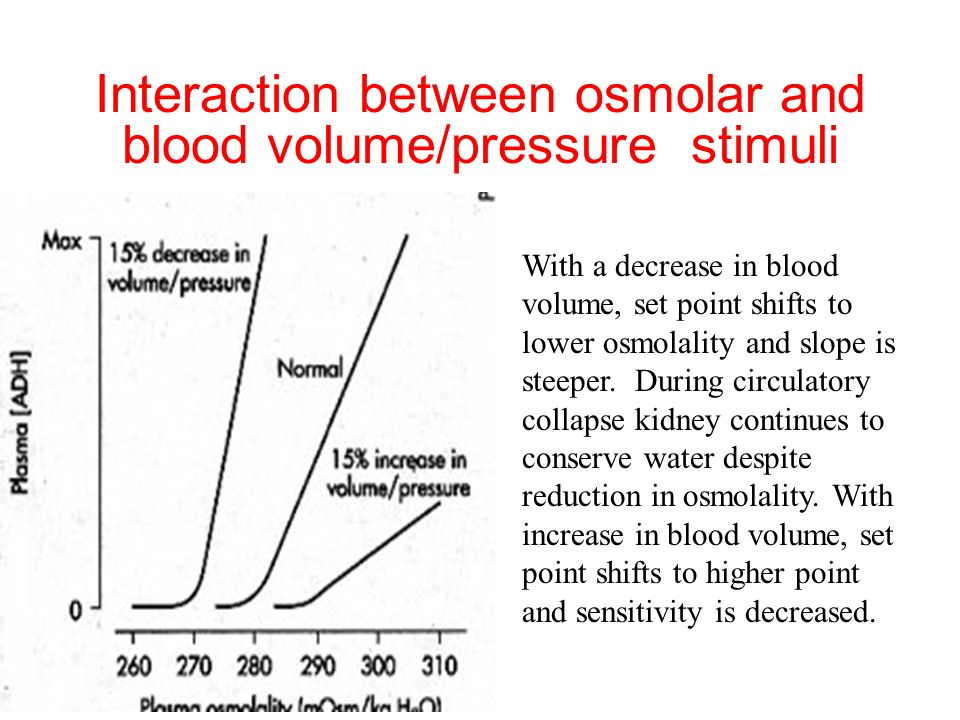 Interaction between osmolar and blood volume/pressure stimuli