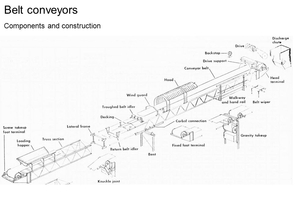 Belt conveyors Components and construction