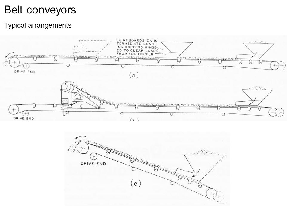 Belt conveyors Typical arrangements