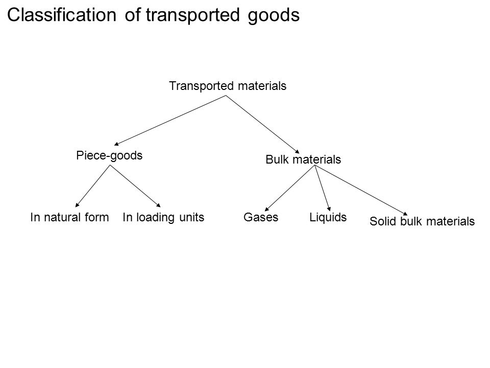 Classification of transported goods