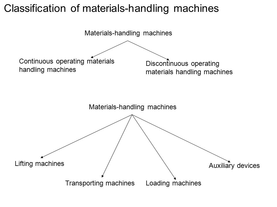 Classification of materials-handling machines