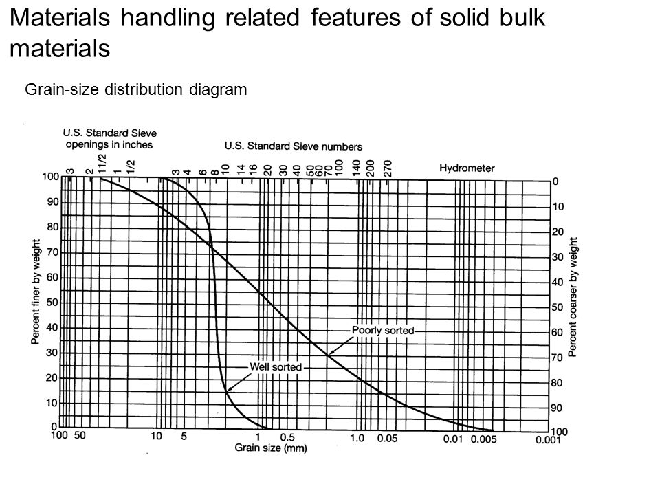 Materials handling related features of solid bulk materials