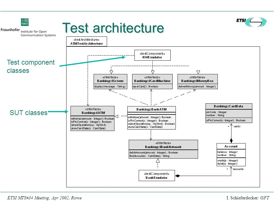 Test architecture Test component classes SUT classes