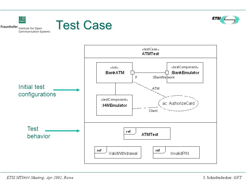 Test Case Initial test configurations Test behavior