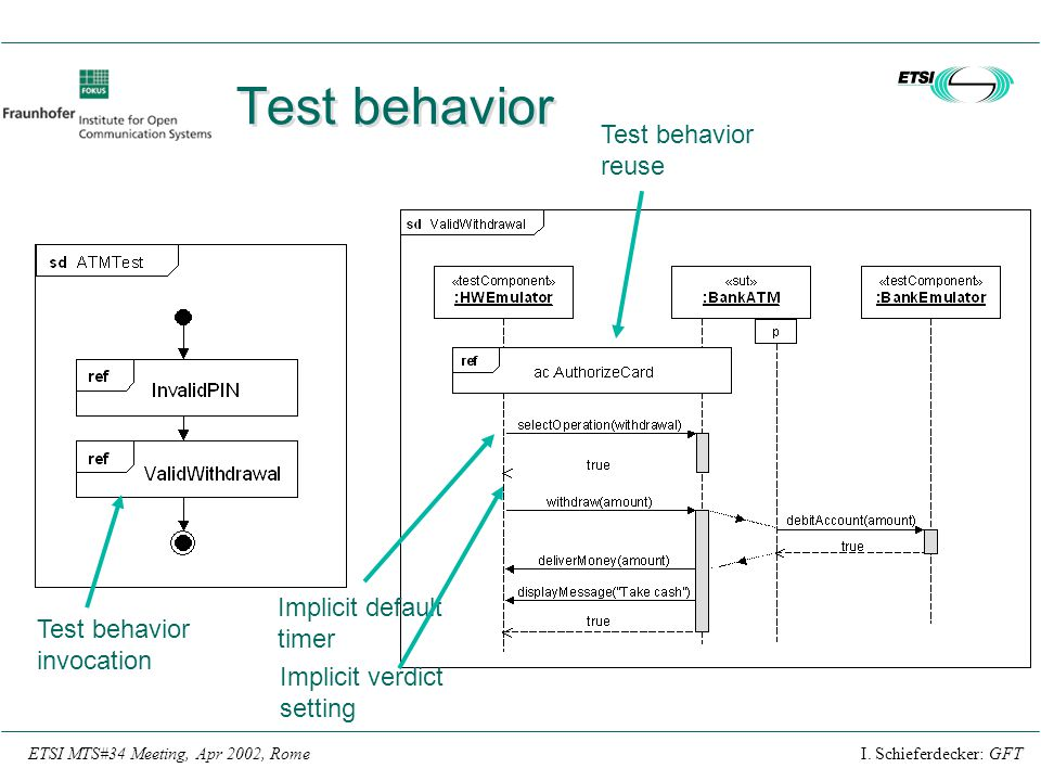 Test behavior Test behavior reuse Implicit default timer