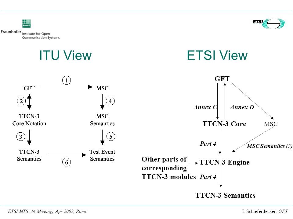 ITU View ETSI View GFT TTCN-3 Core Other parts of TTCN-3 Engine