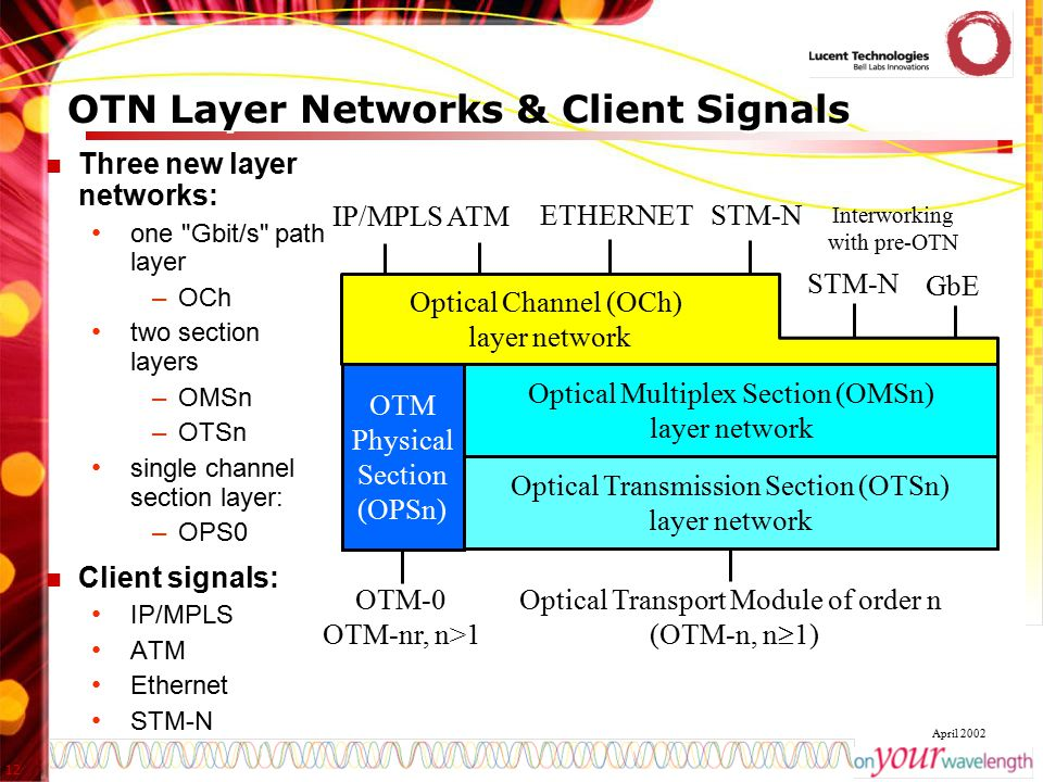 OTN Layer Networks & Client Signals
