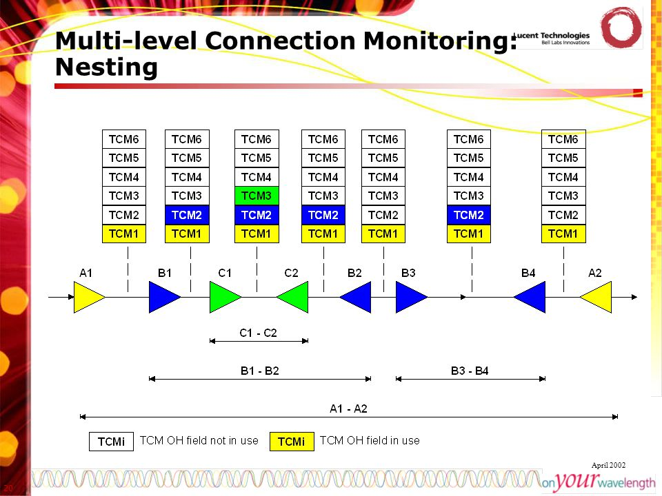 Multi-level Connection Monitoring: Nesting