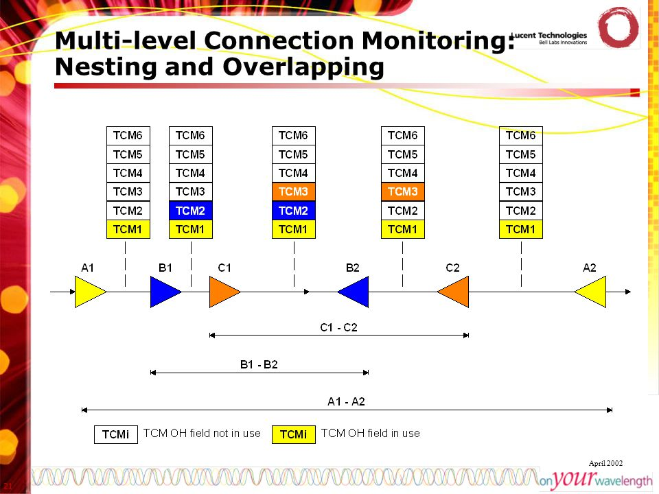 Multi-level Connection Monitoring: Nesting and Overlapping