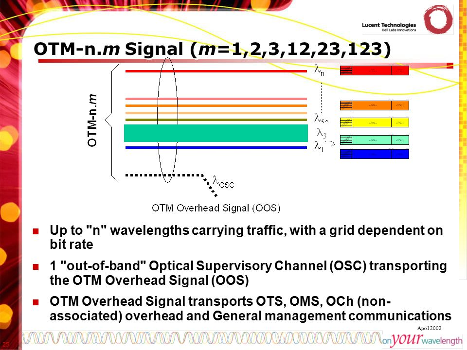 OTM-n.m Signal (m=1,2,3,12,23,123) 3. Up to n wavelengths carrying traffic, with a grid dependent on bit rate.