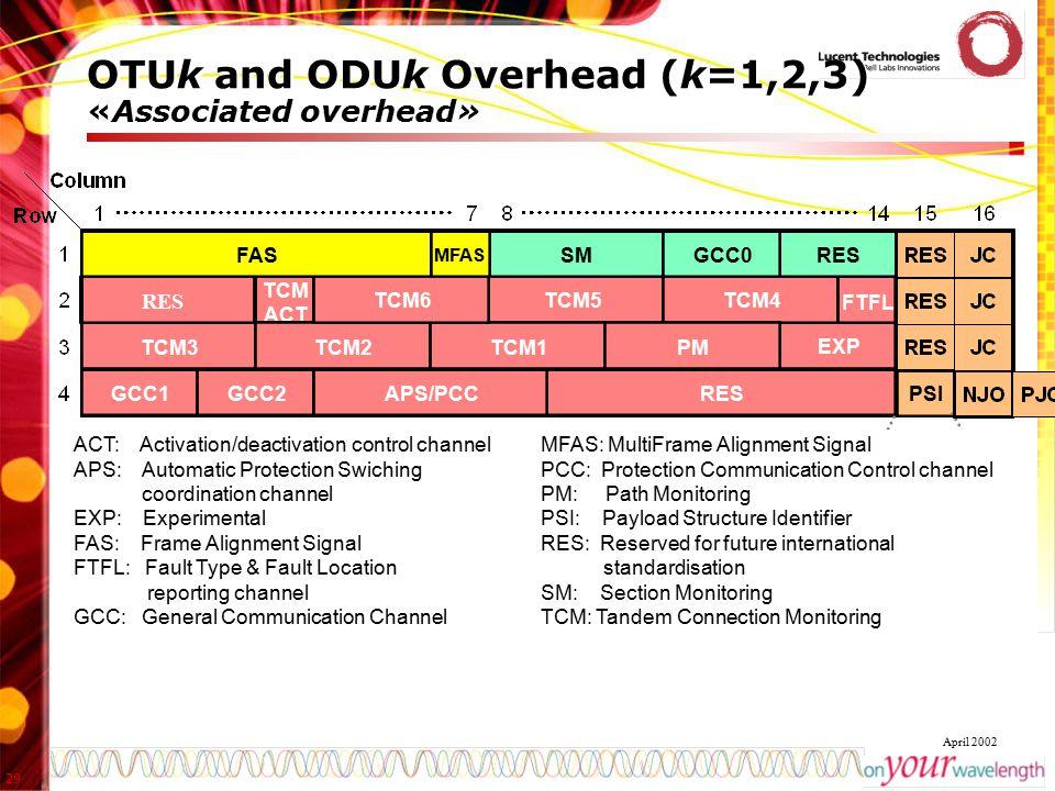 OTUk and ODUk Overhead (k=1,2,3) «Associated overhead»