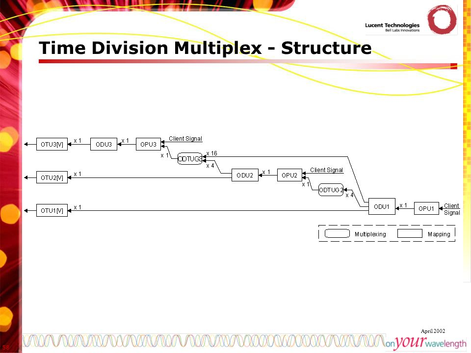 Time Division Multiplex - Structure